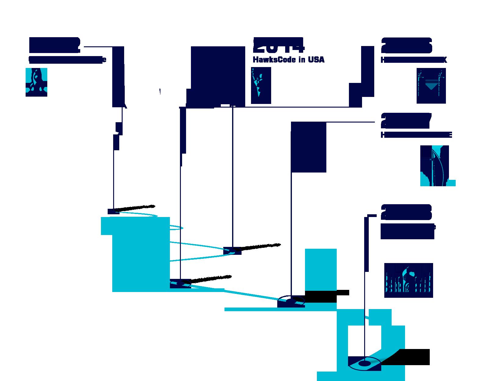 Hawkscode timeline